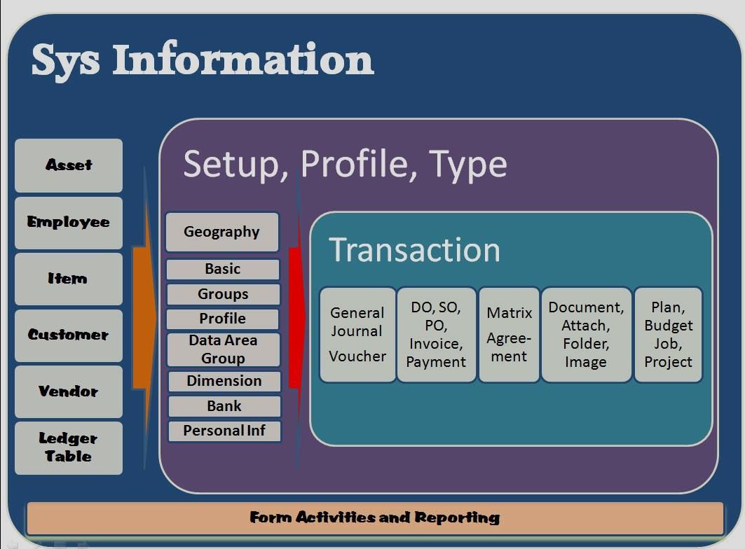 Praktek Sistem Informasi, Pentingkah?